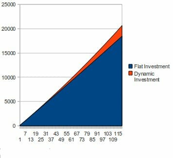 """Notice how """"dynamic"""" investing, shown in orange, outpaces the lazier """"flat"""" investing."""
