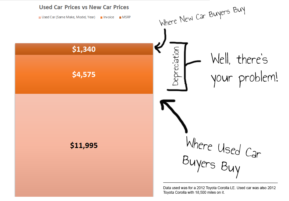 New car prices vs used car prices chart