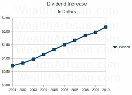Johnson and Johnson Dividend Analysis (JNJ) 2010