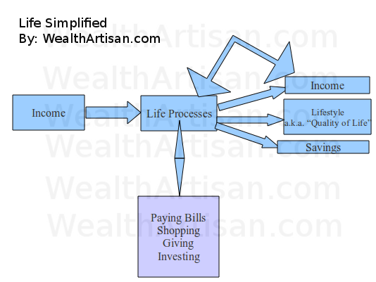 Life Simplified: Controlling Processes