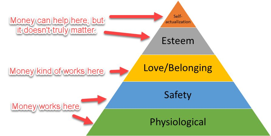 Maslow's Hierarchy of human needs and why money won't buy you happiness.