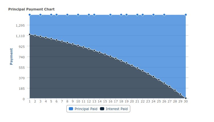 Graph of a mortgage showing how the payments are broken up each year. In the beginning, the payments are mostly interest.